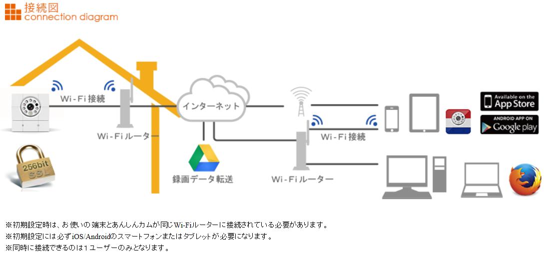 【Wi-FiネットワークIPカメラ】あんしんカム(iCam HD 360)簡単設定!遠隔監視・安心確認ネットワークカメラ 接続図画像