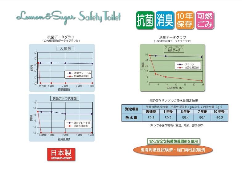 ポンチョ付 レモン&シュガー簡易トイレ10(10回セット) 携帯トイレ実験結果の画像